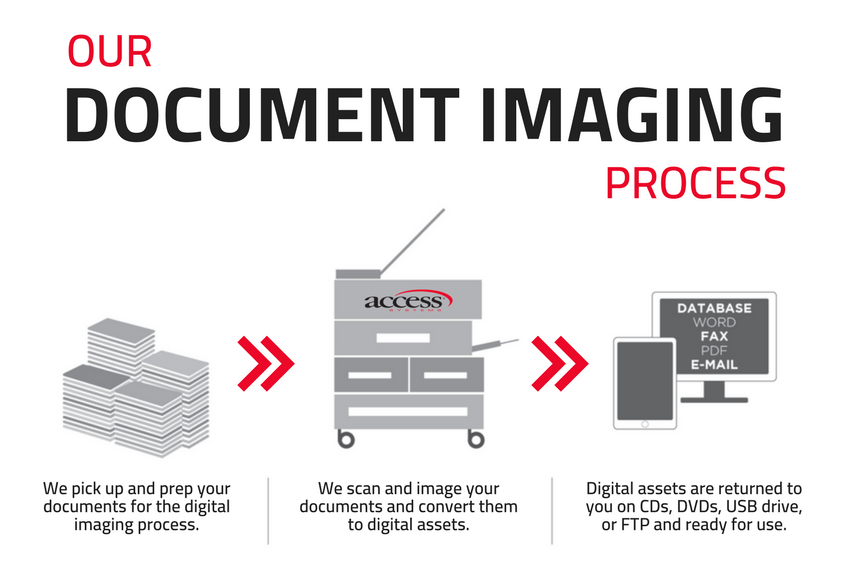 document scanning paperless office document imaging process document management indexing digital workplace scanning and document capture image processing